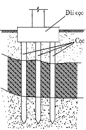 Móng nhà: Các loại móng cọc cần biết khi xây nhà
